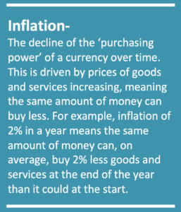 The decline of the 'purchasing power' of a currency over time. This is driven by prices of goods and services increasing, meaning the same amount of money can buy less. For example, inflation of 2% in a year means the same amount of money can, on average, buy 2% less goods and services at the end of the year than it could at the start.