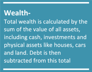 Total wealth is calculated by the sum of the value of all assets, including cash, investments and physical assets like houses, cars and land. Debt is then subtracted from this total