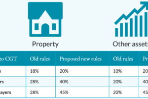 Table showing the proposed changes for Capital Gains Tax (CGT) in 2021. CGT rates are expected to 20% for basic rate taxpayers, 40% for higher rate taxpayers and 45% for additional rate taxpayers
