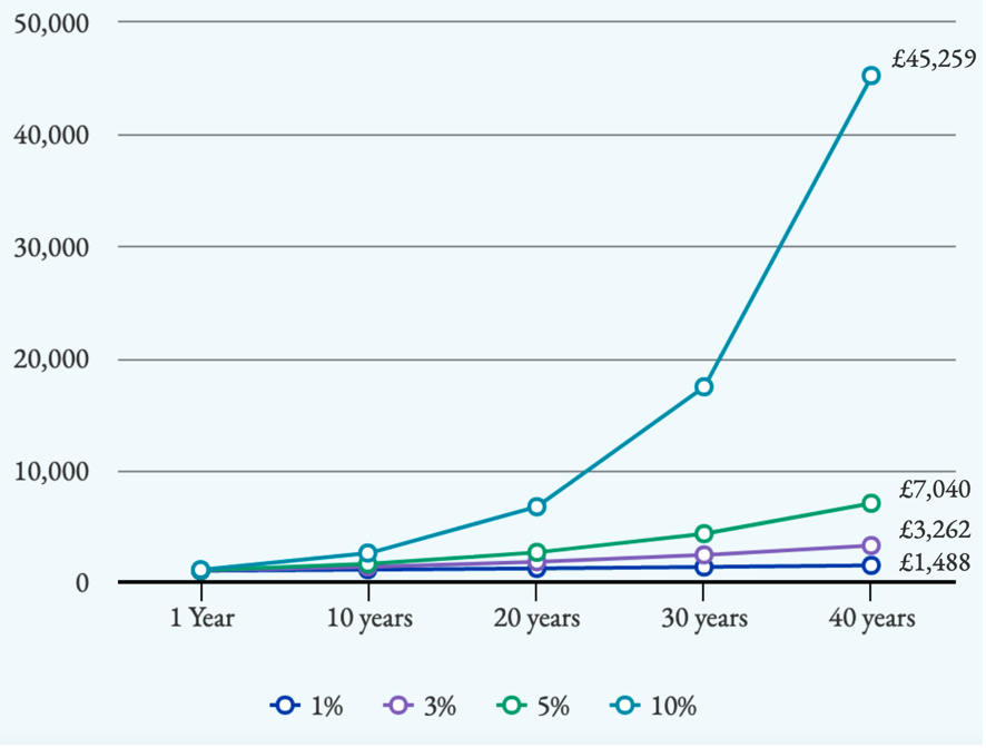 A graph showing The growth of £1,000 earning different rates of interest over 40 years