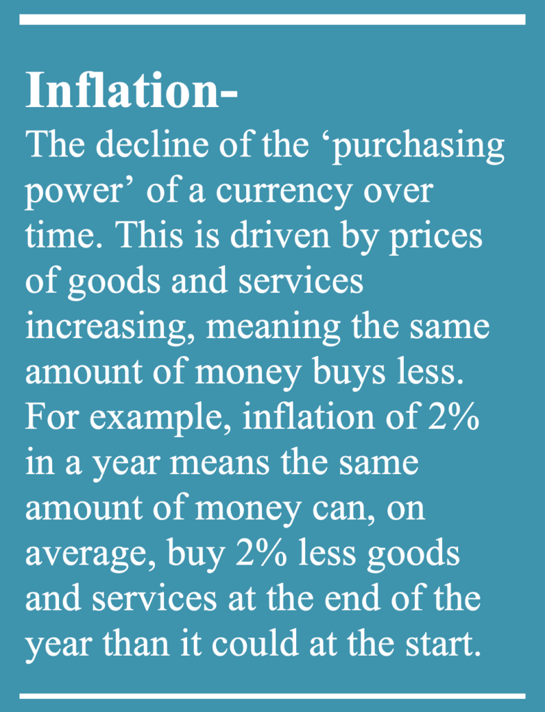 Definition of inflation- The decline of the 'purchasing power' of a currency over time. This is driven by prices of goods and services increasing, meaning the same amount of money can buy less. For example, inflation of 2% in a year means the same amount of money can, on average, buy 2% less goods and services at the end of the year than it could at the start.