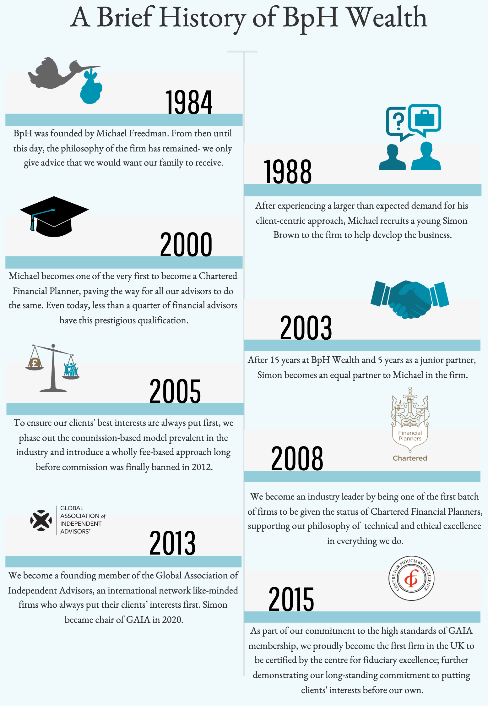 A short history of BpH Wealth in timeline form