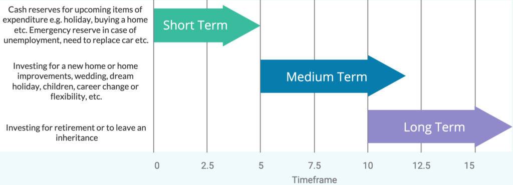 Infographic showing the timespans of investing for different needs and goals