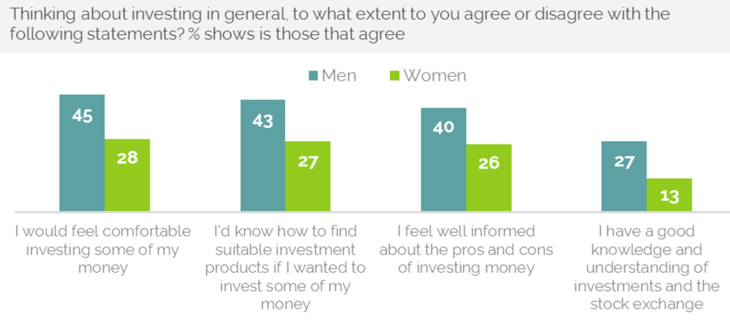 The results from a YouGov Survey comparing men and women's attitudes to investing